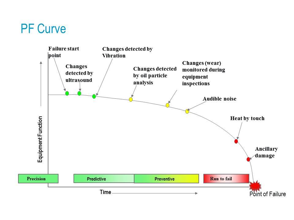 PF Curve
